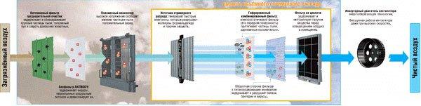 инновационная 7-ступенчатая система очистки воздуха